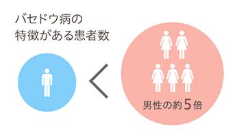 バセドウ病の特徴がある患者数(女性は男性の約5倍)